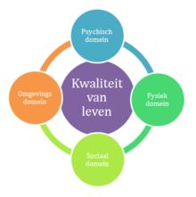 kwaliteit_van_leven